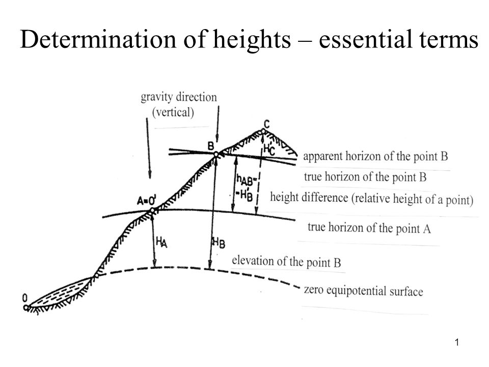 Determination of heights – essential terms 1