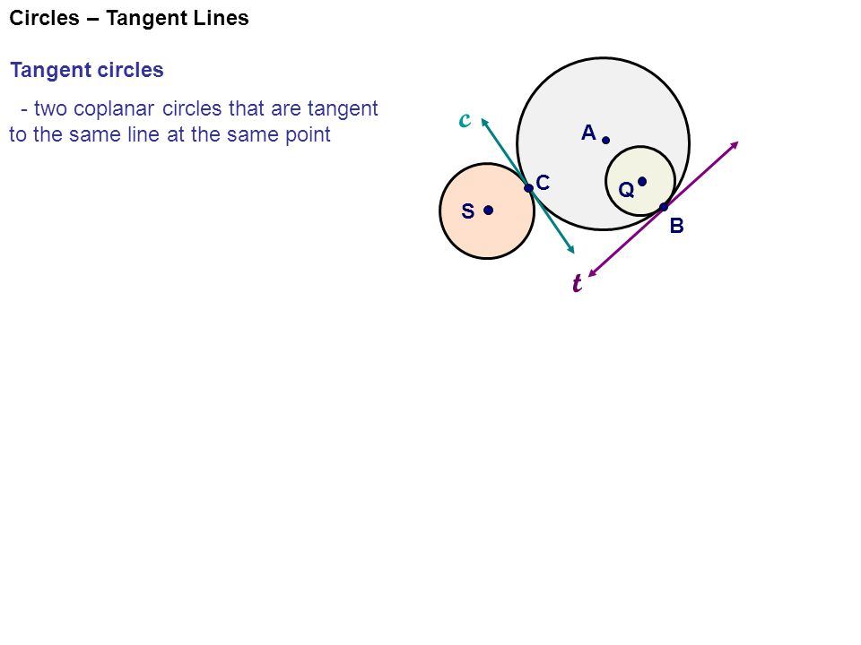 Circles – Tangent Lines Tangent circles - two coplanar circles that are tangent to the same line at the same point circle A tangent to circle Q circle A tangent to circle S t A Q S c B C Circle A and Q are internally tangent, one circle is inside the other.