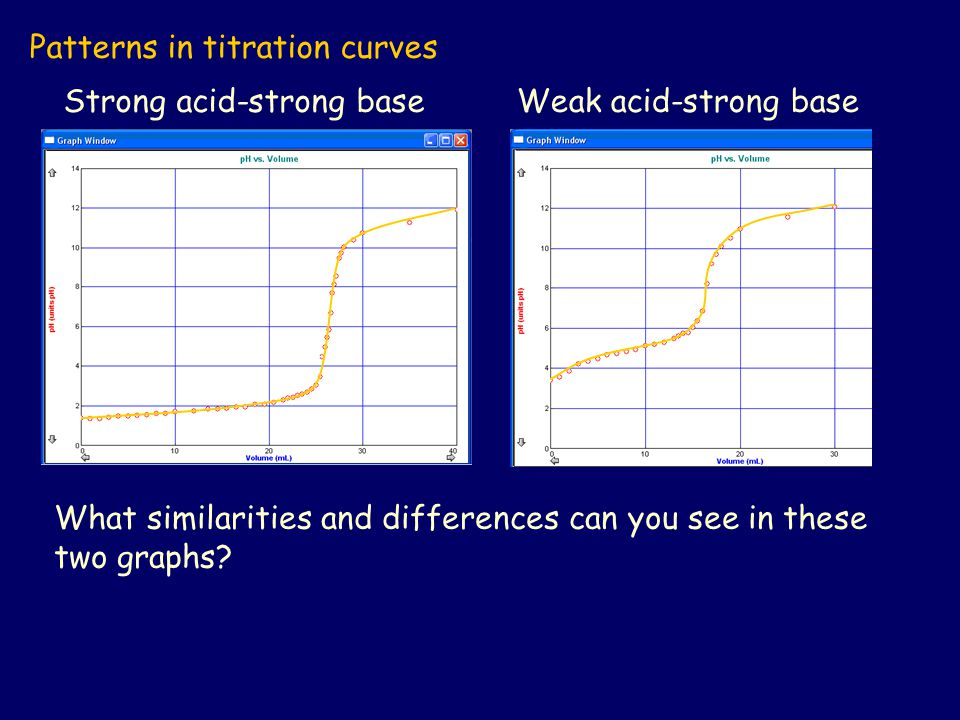 Patterns in titration curves Strong acid-strong baseWeak acid-strong base What similarities and differences can you see in these two graphs?