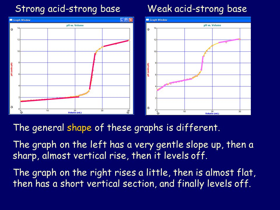 Strong acid-strong baseWeak acid-strong base The general shape of these graphs is different. The graph on the left has a very gentle slope up, then a