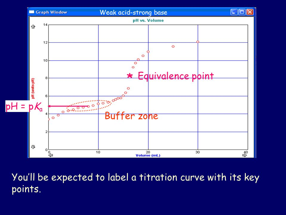 Weak acid-strong base * Equivalence point pH = pK a Buffer zone You'll be expected to label a titration curve with its key points.