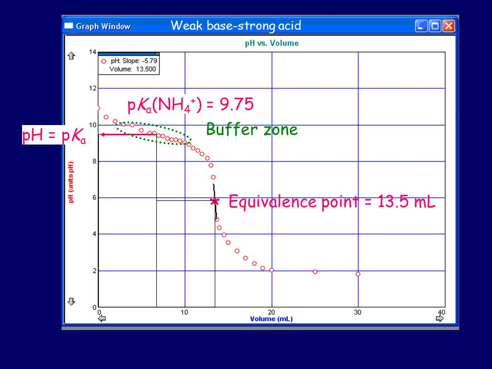 * Equivalence point = 13.5 mL pH = pK a pK a (NH 4 + ) = 9.75 Buffer zone Weak base-strong acid