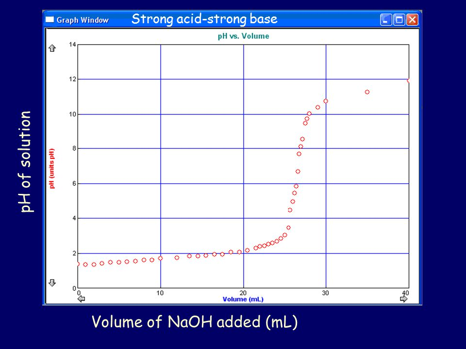 Volume of NaOH added (mL) pH of solution Strong acid-strong base