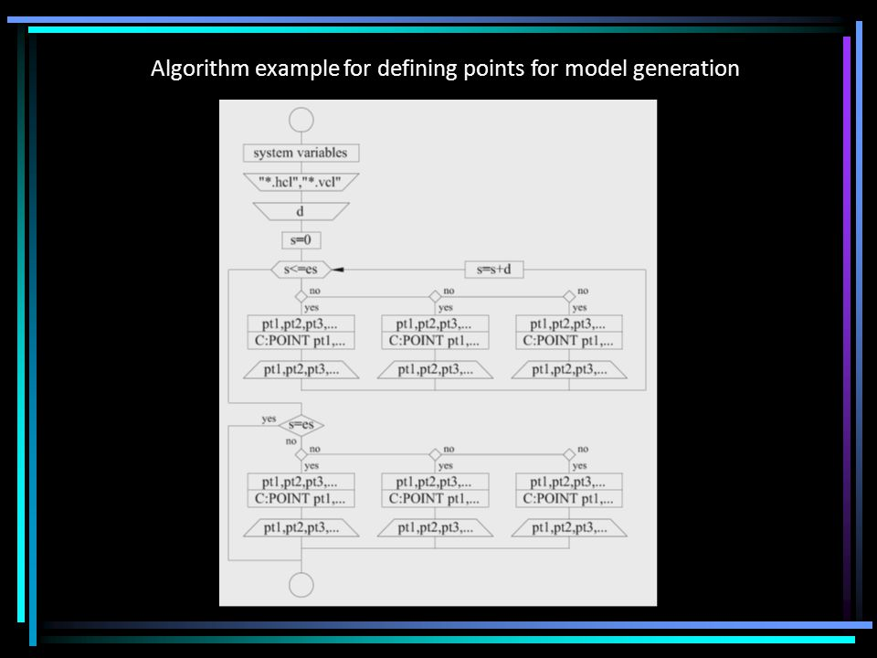 Algorithm example for defining points for model generation