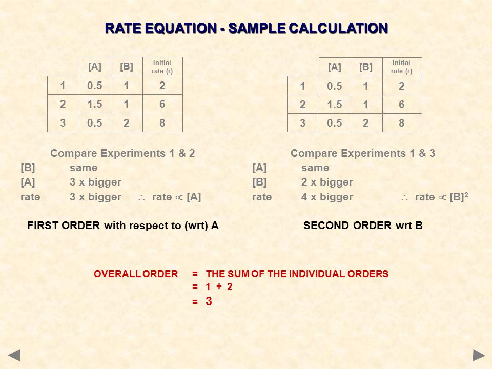 Compare Experiments 1 & 2 [B]same [A]3 x bigger rate3 x bigger  rate  [A] FIRST ORDER with respect to (wrt) A 0.512 1.516 0.528 1 2 3 [A][B] Initial rate (r) 0.512 1.516 0.528 1 2 3 [A][B] Initial rate (r) Compare Experiments 1 & 3 [A]same [B]2 x bigger rate4 x bigger  rate  [B] 2 SECOND ORDER wrt B OVERALL ORDER = THE SUM OF THE INDIVIDUAL ORDERS = 1 + 2 = 3 RATE EQUATION - SAMPLE CALCULATION