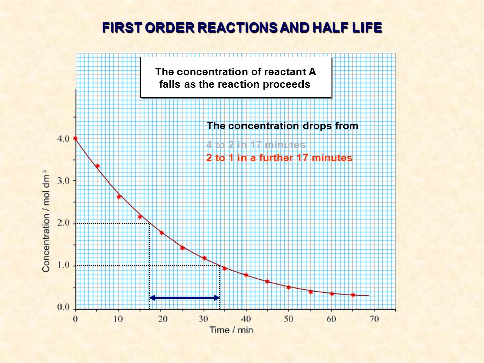 The concentration drops from 4 to 2 in 17 minutes 2 to 1 in a further 17 minutes FIRST ORDER REACTIONS AND HALF LIFE The concentration of reactant A falls as the reaction proceeds