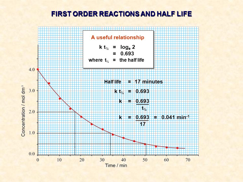 A useful relationship k t ½ = log e 2 = 0.693 where t ½ = the half life FIRST ORDER REACTIONS AND HALF LIFE Half life= 17 minutes k t ½ = 0.693 k = 0.693 t ½ k = 0.693 = 0.041 min -1 17