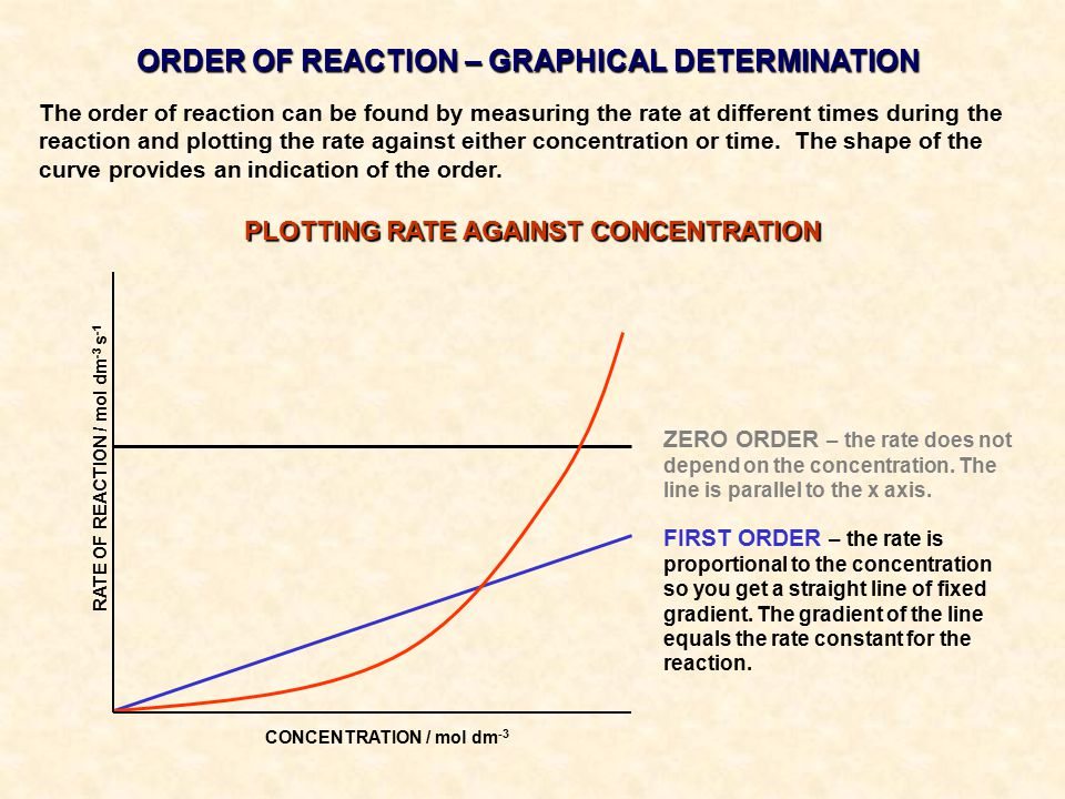 ORDER OF REACTION – GRAPHICAL DETERMINATION The order of reaction can be found by measuring the rate at different times during the reaction and plotting the rate against either concentration or time.
