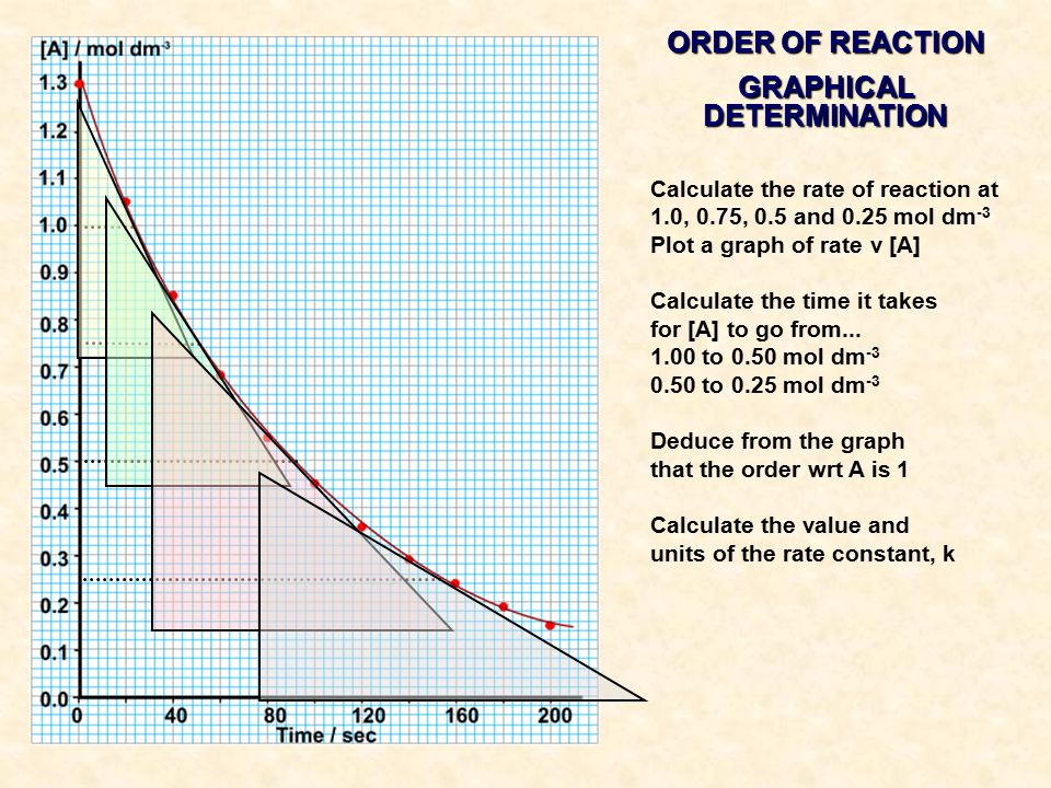 ORDER OF REACTION GRAPHICAL DETERMINATION Calculate the rate of reaction at 1.0, 0.75, 0.5 and 0.25 mol dm -3 Plot a graph of rate v [A] Calculate the time it takes for [A] to go from...