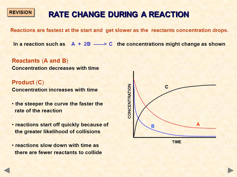 RATE EQUATION QUESTIONS [E] / mol dm -3 [F] / mol dm -3 Rate / mol dm -3 s -1 Expt 1 0.400.400.16 Expt 2 0.800.800.32 Expt 3 0.801.200.32 No 3 Expts 2&3[E] is constant [F] is x 1.5Rate unchanged Rate is UNAFFECTED ZERO order wrt F Explanation:Concentration of [F] has no effect on the rate Expts 1&2[E] is doubled [F] is doubledRate is doubled Therefore rate  [E] 2 2nd order wrt E Explanation:Although both concentrations have been doubled, we know [F] has no effect.
