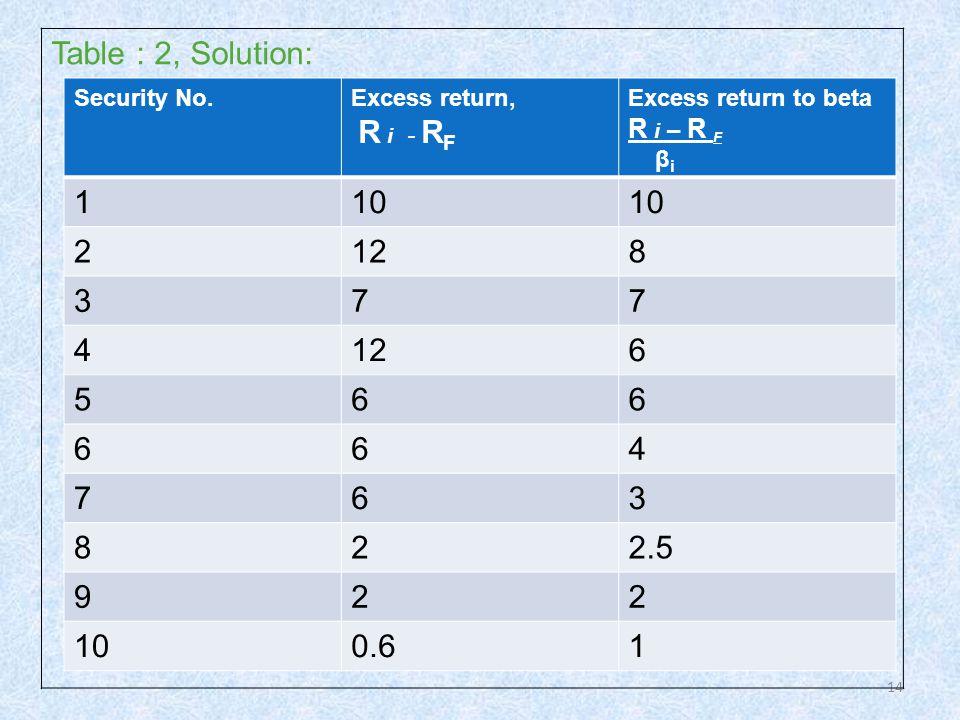 14 Table : 2, Solution: Security No.Excess return, R i - R F Excess return to beta R i – R F β i 110 2128 377 4 6 566 664 763 822.5 922 100.61