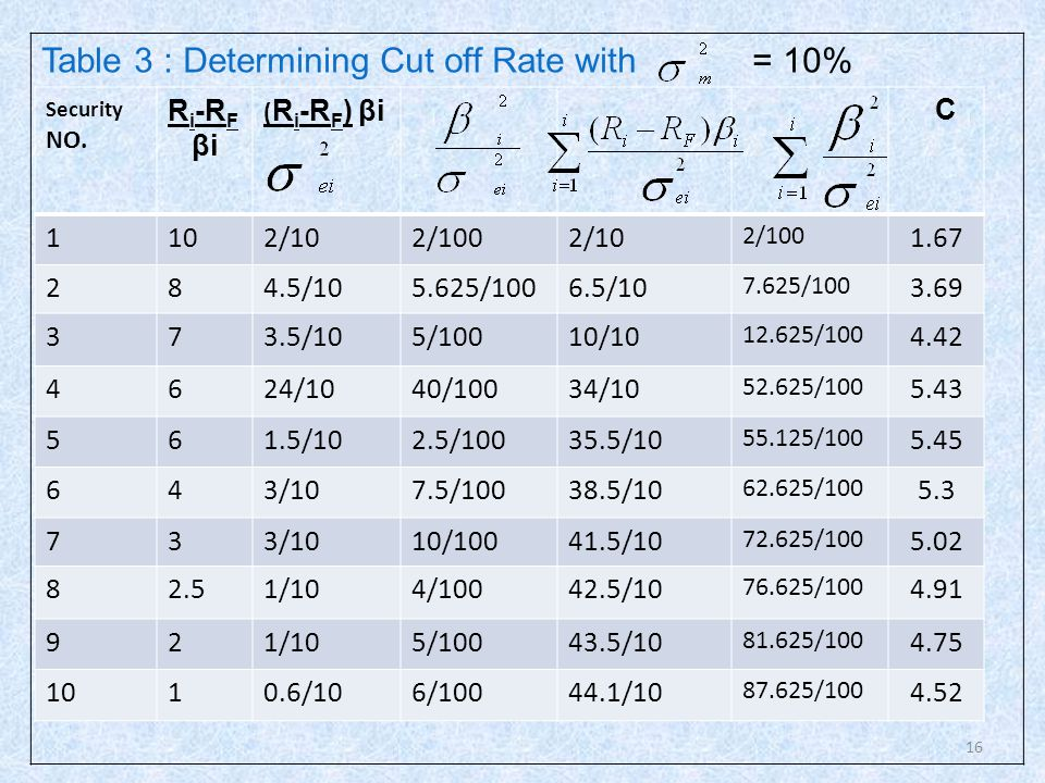 16 Table 3 : Determining Cut off Rate with = 10% Security NO. R i -R F βi ( R i -R F ) βi C 1102/102/1002/10 2/100 1.67 284.5/105.625/1006.5/10 7.625/