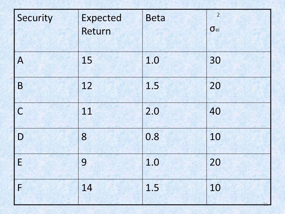 21 SecurityExpected Return Beta 2 σ ei A151.030 B121.520 C112.040 D80.810 E91.020 F141.510