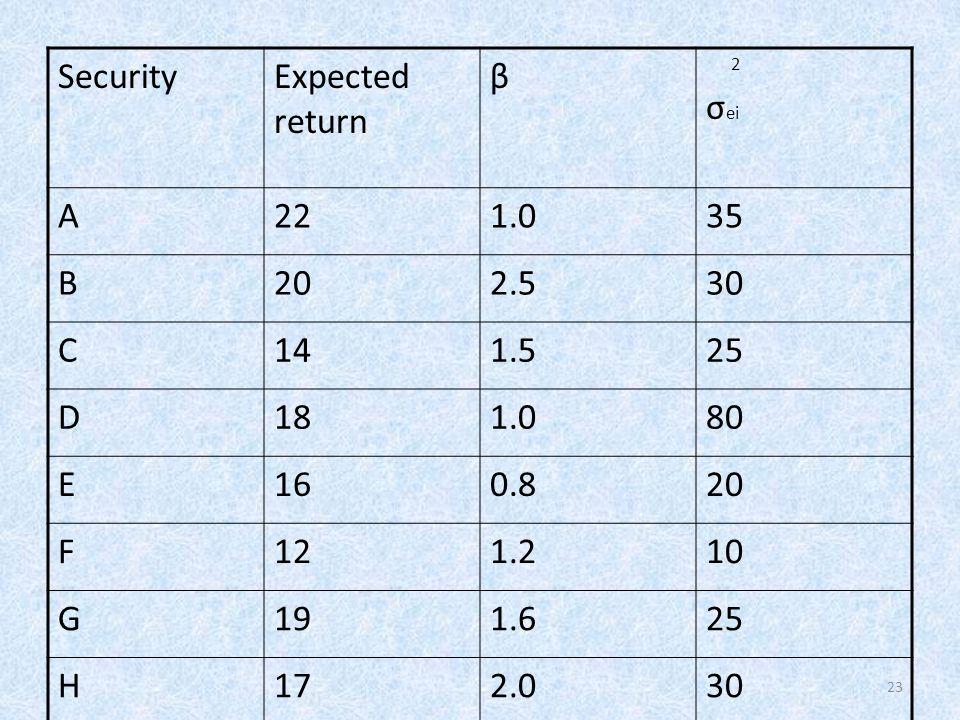 23 SecurityExpected return β 2 σ ei A221.035 B202.530 C141.525 D181.080 E160.820 F121.210 G191.625 H172.030