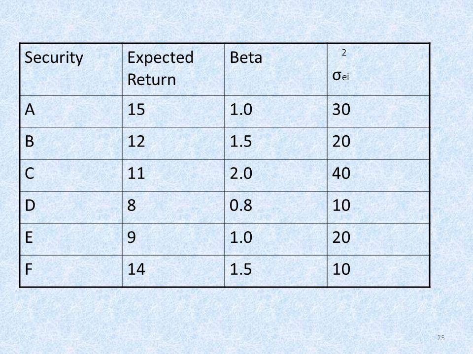 25 SecurityExpected Return Beta 2 σ ei A151.030 B121.520 C112.040 D80.810 E91.020 F141.510
