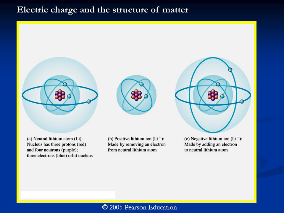© 2005 Pearson Education Electric charge and the structure of matter