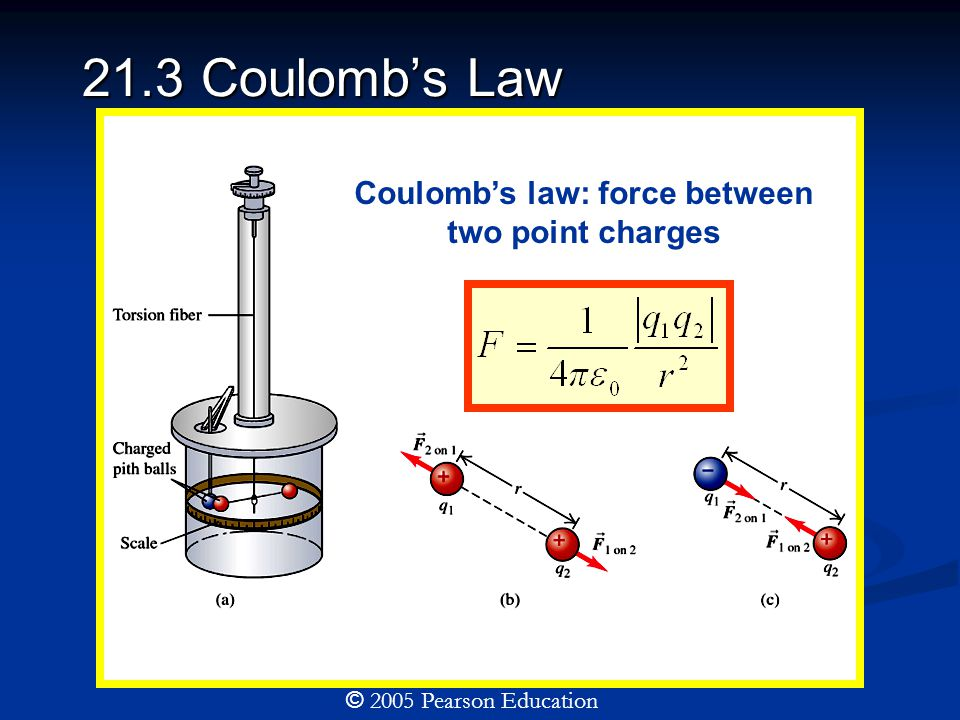 21.3 Coulomb's Law Coulomb's law: force between two point charges © 2005 Pearson Education