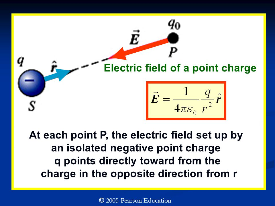 Electric field of a point charge © 2005 Pearson Education At each point P, the electric field set up by an isolated negative point charge q points directly toward from the charge in the opposite direction from r