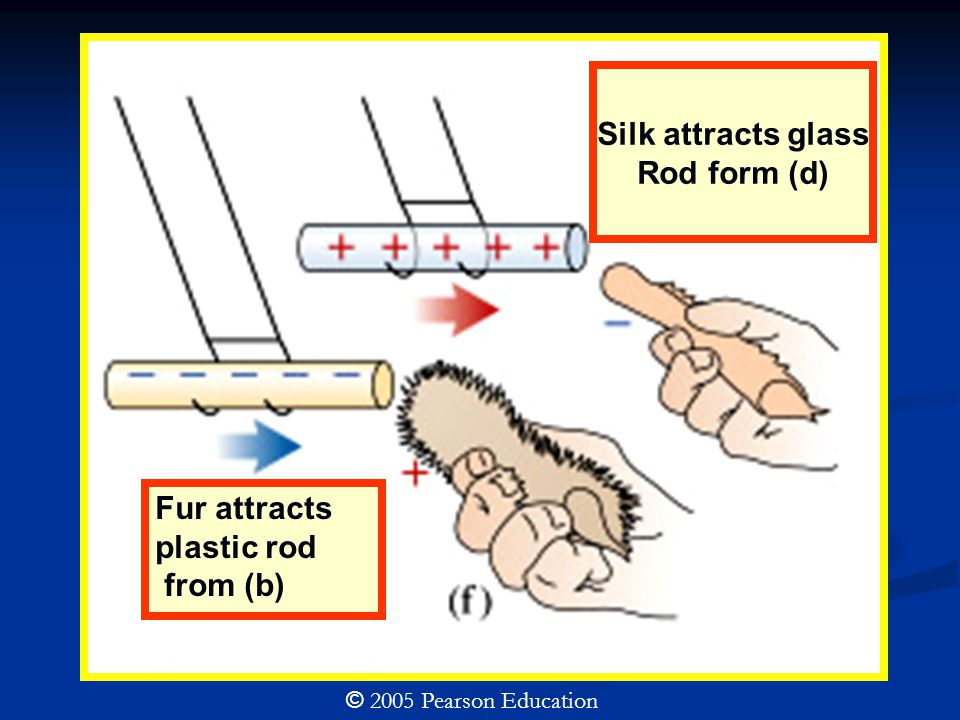 Silk attracts glass Rod form (d) © 2005 Pearson Education Fur attracts plastic rod from (b)