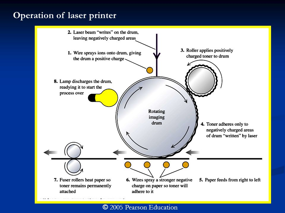© 2005 Pearson Education Operation of laser printer