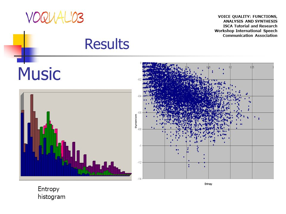 VOICE QUALITY: FUNCTIONS, ANALYSIS AND SYNTHESIS ISCA Tutorial and Research Workshop International Speech Communication Association Results Music Entropy histogram