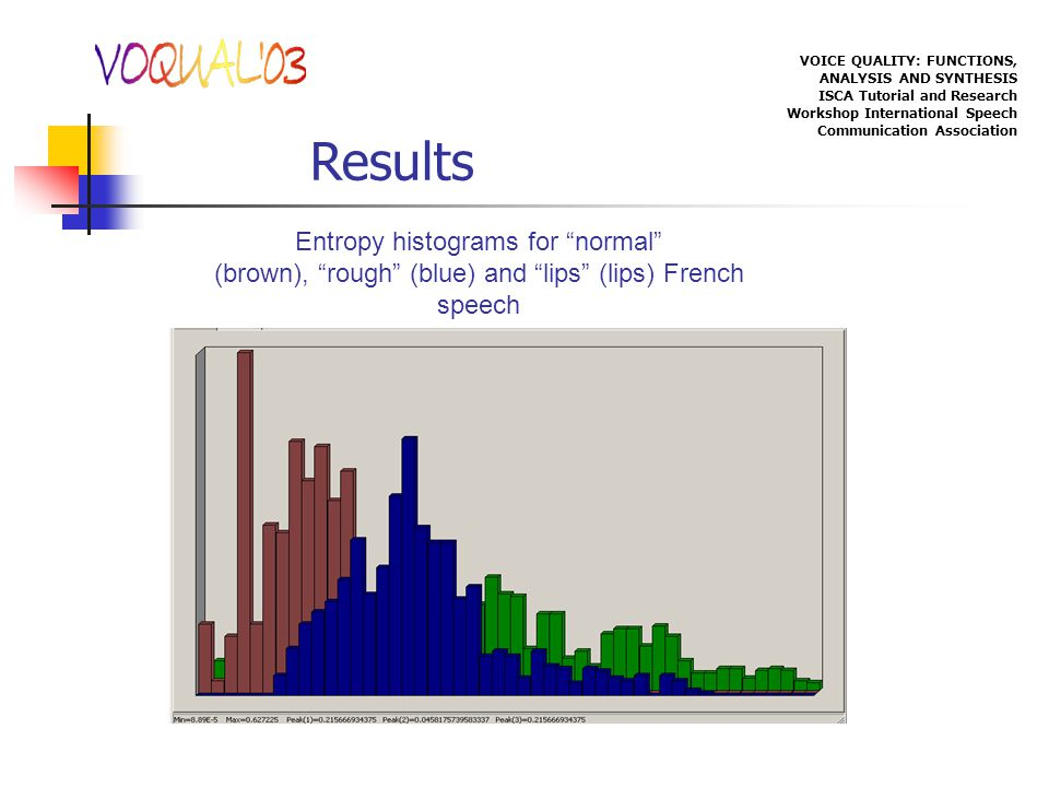 VOICE QUALITY: FUNCTIONS, ANALYSIS AND SYNTHESIS ISCA Tutorial and Research Workshop International Speech Communication Association Results Entropy histograms for normal (brown), rough (blue) and lips (lips) French speech