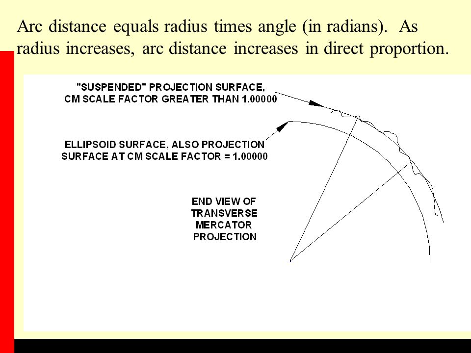 Arc distance equals radius times angle (in radians).