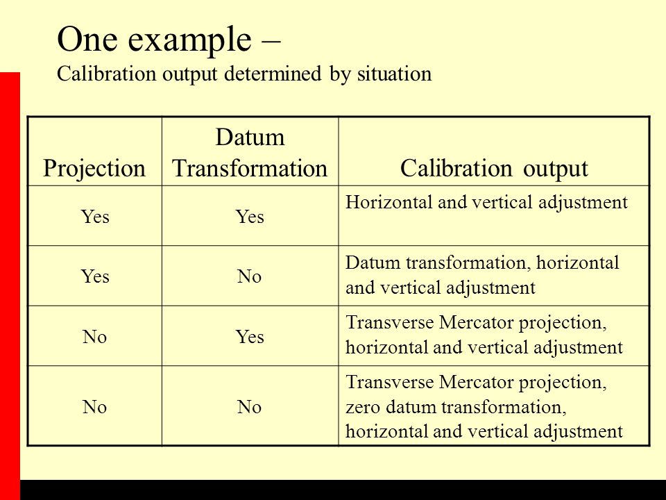 One example – Calibration output determined by situation Projection Datum TransformationCalibration output Yes Horizontal and vertical adjustment YesNo Datum transformation, horizontal and vertical adjustment NoYes Transverse Mercator projection, horizontal and vertical adjustment No Transverse Mercator projection, zero datum transformation, horizontal and vertical adjustment