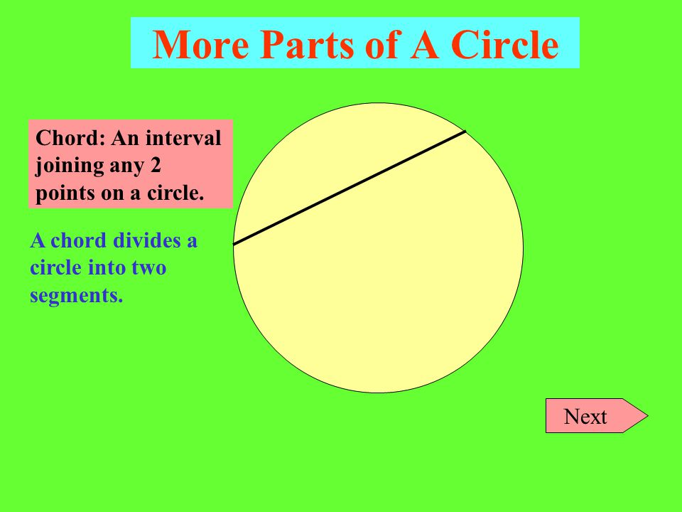 More Parts of A Circle Semicircle: Half of a circle. Note: Strictly speaking, a circle is a curve, so the yellow area is contained by the semicircle a