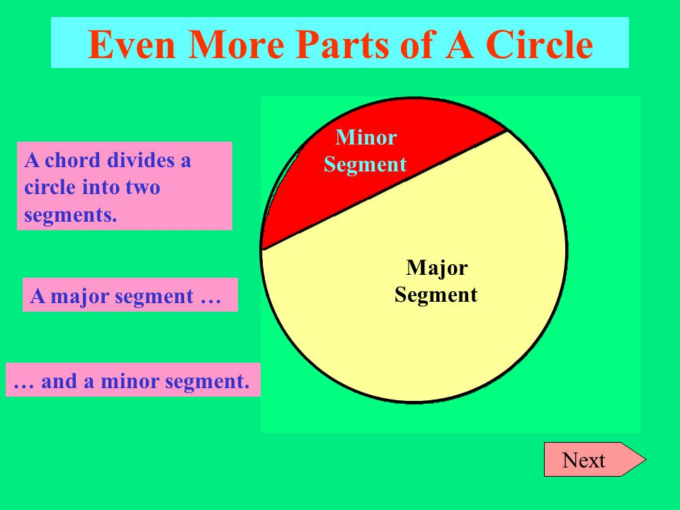 More Parts of A Circle Chord: An interval joining any 2 points on a circle. Next A chord divides a circle into two segments.