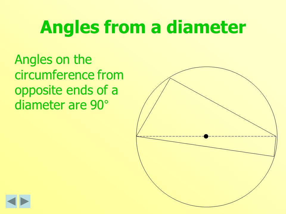 Angles from a diameter Angles on the circumference from opposite ends of a diameter are 90 °
