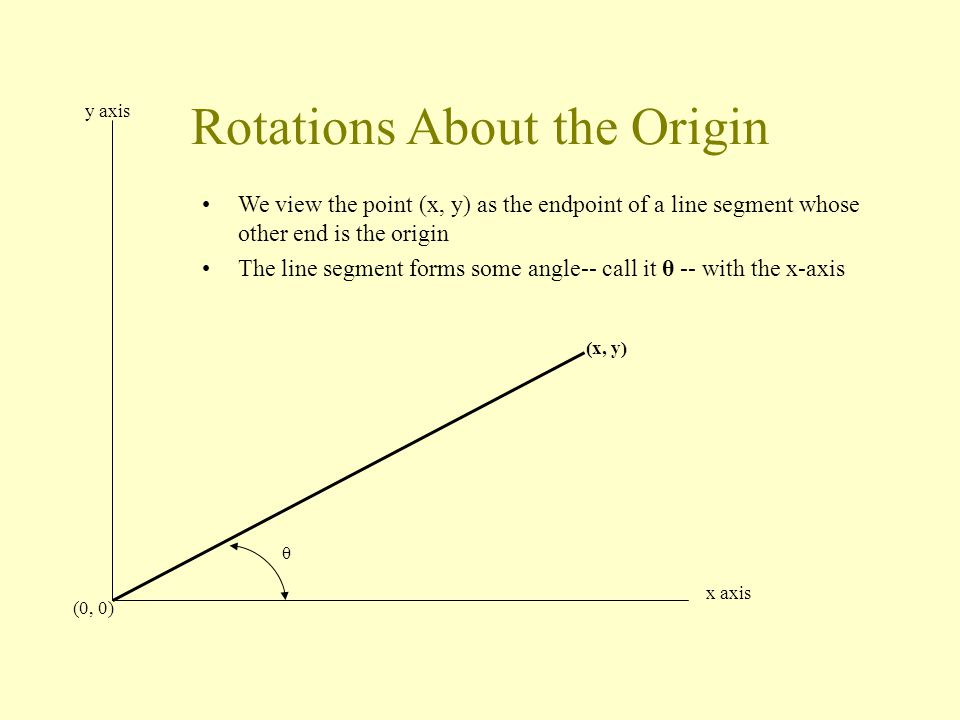 We view the point (x, y) as the endpoint of a line segment whose other end is the origin The line segment forms some angle-- call it θ -- with the x-axis θ (x, y) (0, 0) y axis x axis Rotations About the Origin