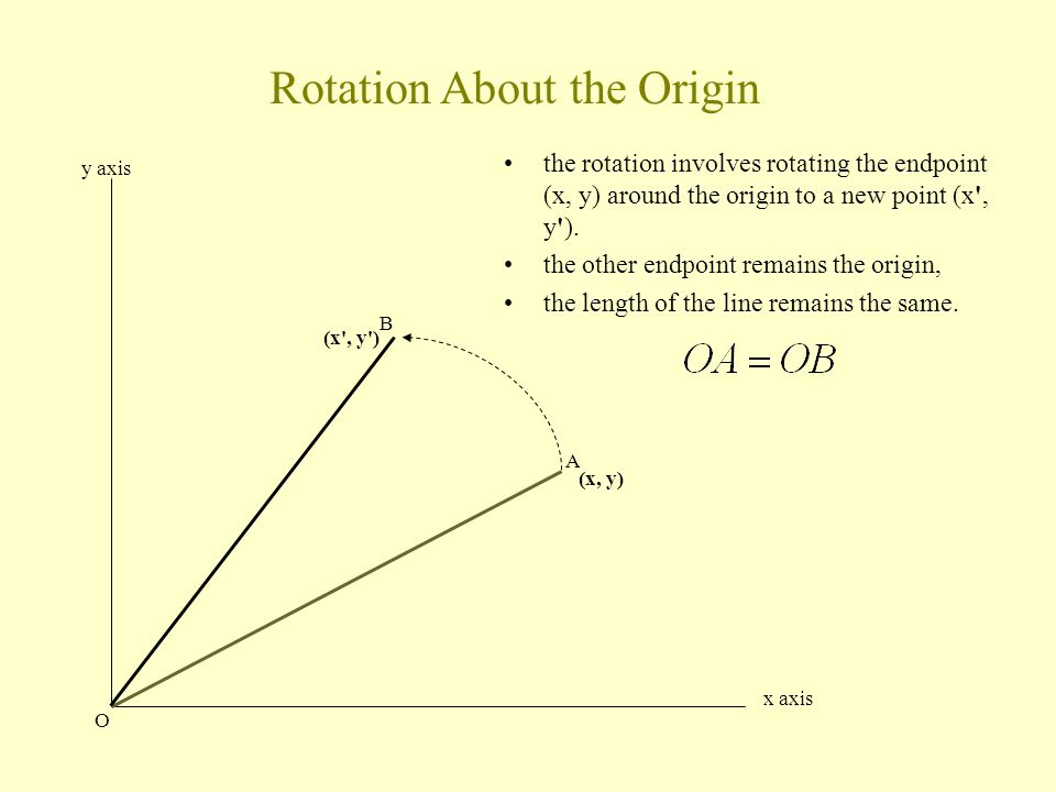 the rotation involves rotating the endpoint (x, y) around the origin to a new point (x , y ).