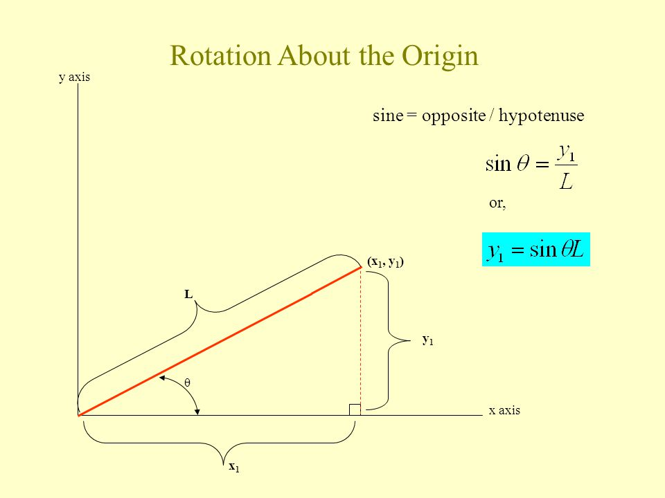 θ y axis x axis Rotation About the Origin (x 1, y 1 ) y1y1 x1x1 L or, sine = opposite / hypotenuse