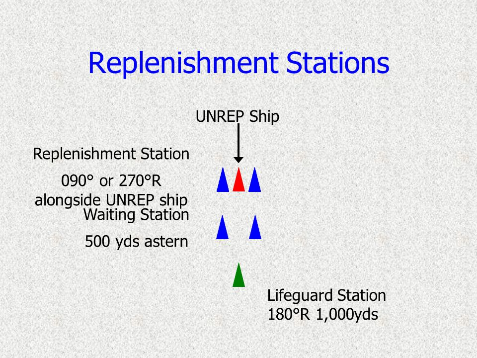 UNREP Principles and Procedures Receiving Ship Normally the approach ship Maintains station on the delivery ship receives fuel, ammunition, or stores from the supply ship