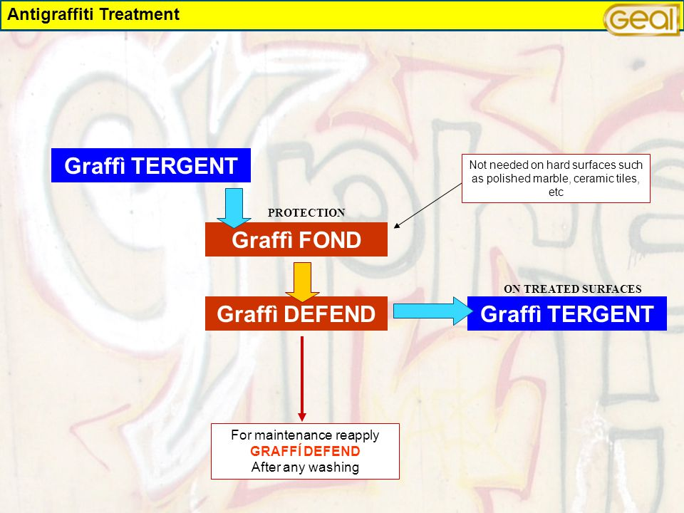 Graffì FOND Graffì TERGENT Graffì DEFEND PROTECTION ON TREATED SURFACES Antigraffiti Treatment Not needed on hard surfaces such as polished marble, ce