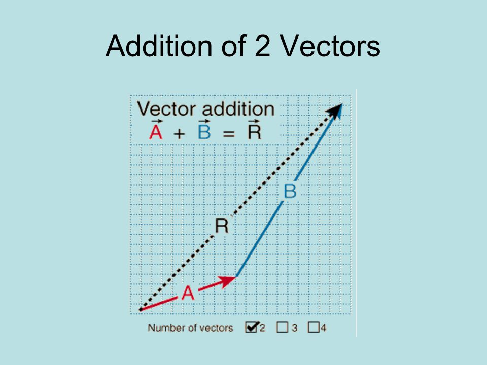 Addition of 2 Vectors
