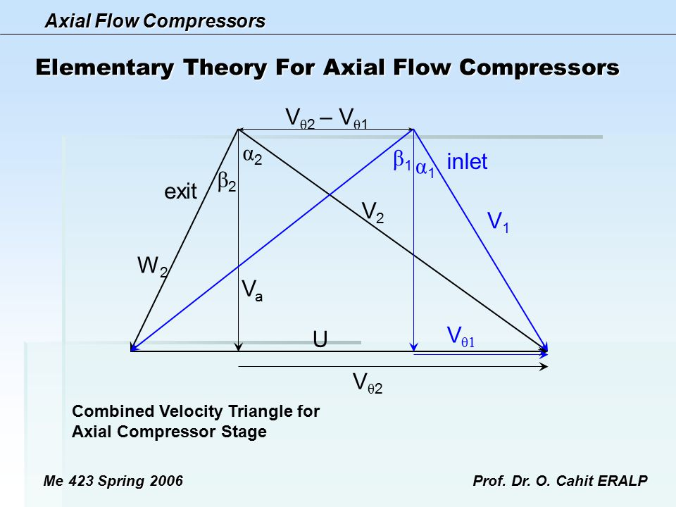 Axial Flow Compressors Me 423 Spring 2006Prof. Dr. O. Cahit ERALP Elementary Theory For Axial Flow Compressors V θ 2 – V θ 1 Vθ2Vθ2 V θ1 U VaVa exit W