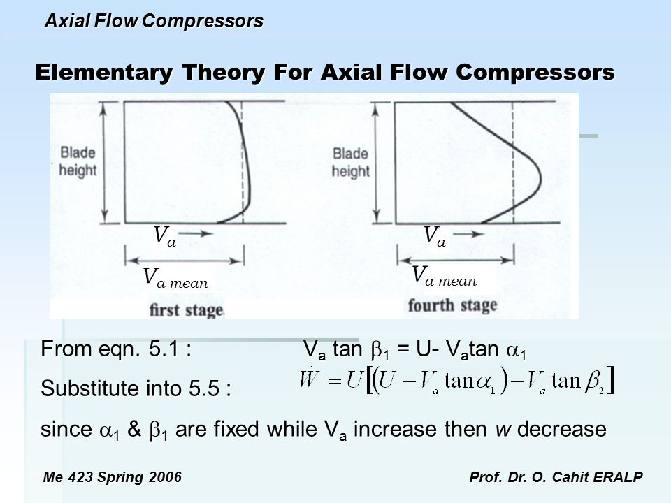 Axial Flow Compressors Me 423 Spring 2006Prof. Dr. O. Cahit ERALP Elementary Theory For Axial Flow Compressors From eqn. 5.1 : V a tan  1 = U- V a ta