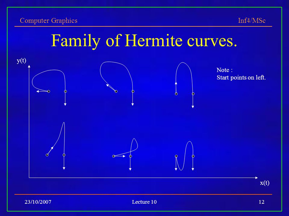 Computer Graphics Inf4/MSc 23/10/2007Lecture 1012 Family of Hermite curves. x(t) y(t) Note : Start points on left.