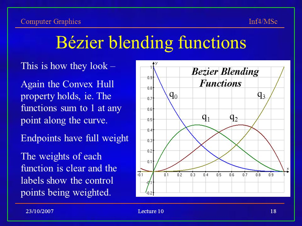 Computer Graphics Inf4/MSc 23/10/2007Lecture 1018 Bézier blending functions This is how they look – Again the Convex Hull property holds, ie. The func