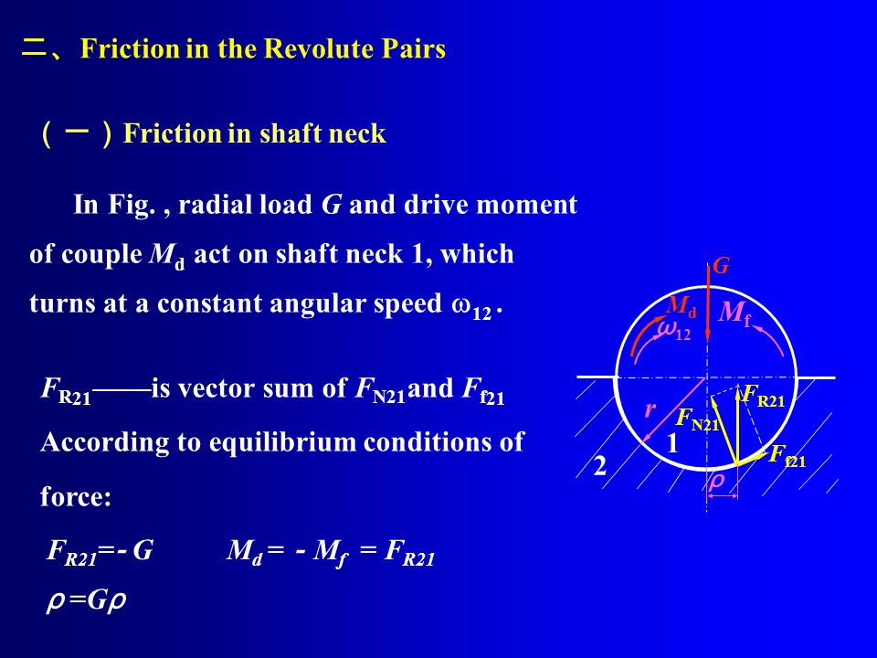 r 1 2 二、 Friction in the Revolute Pairs (一) Friction in shaft neck In Fig., radial load G and drive moment of couple M d act on shaft neck 1, which tu