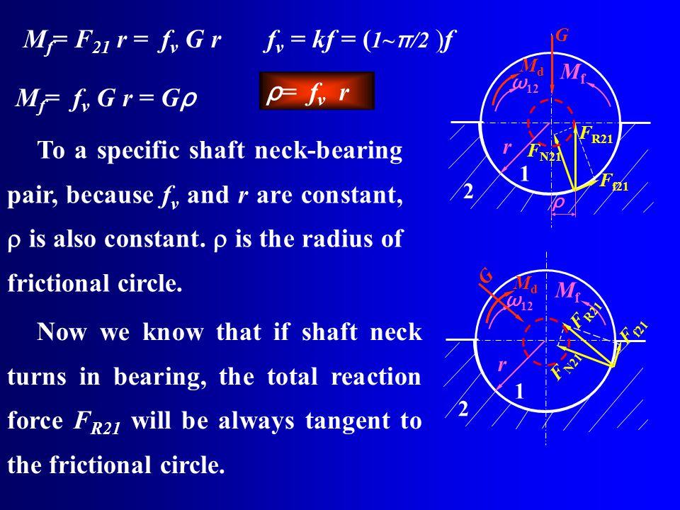 r 1 2 MfMf F R21 F N21 F f21 ω 12 MdMd G ρ M f = F 21 r = f v G r f v = kf = ( 1~ π /2 )f M f = f v G r = G ρ ρ = f v r To a specific shaft neck-beari