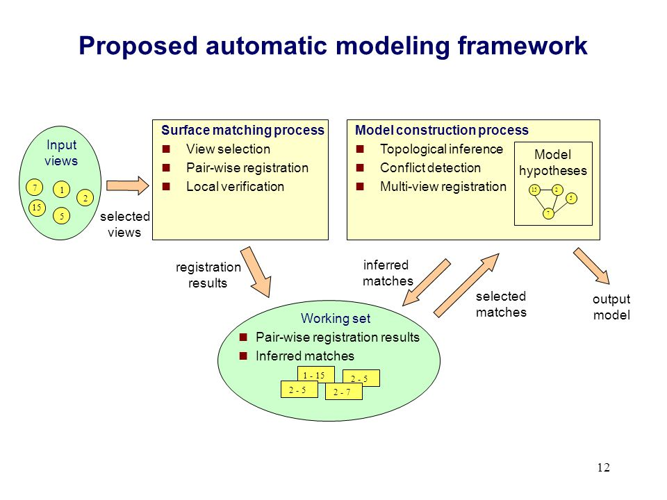 12 Surface matching process View selection Pair-wise registration Local verification Proposed automatic modeling framework 2 - 5 1 - 15 2 - 5 2 - 7 Wo