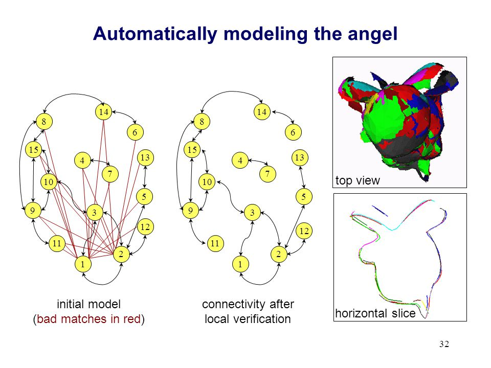 32 Automatically modeling the angel top view connectivity after local verification horizontal slice 1 4 9 5 6 8 11 12 14 15 13 10 2 3 7 1 4 9 5 6 8 11