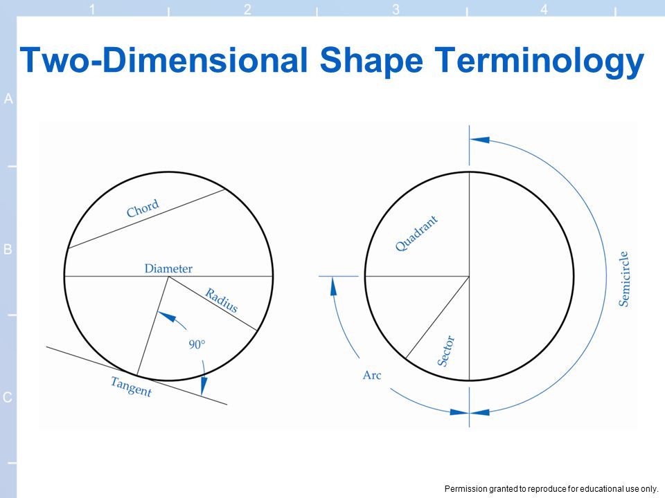 Permission granted to reproduce for educational use only. Two-Dimensional Shape Terminology