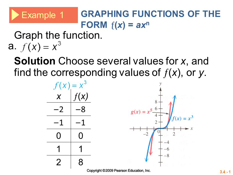3.4 - 1 Example 1 GRAPHING FUNCTIONS OF THE FORM  (x) = ax n Solution Choose several values for x, and find the corresponding values of  (x), or y.