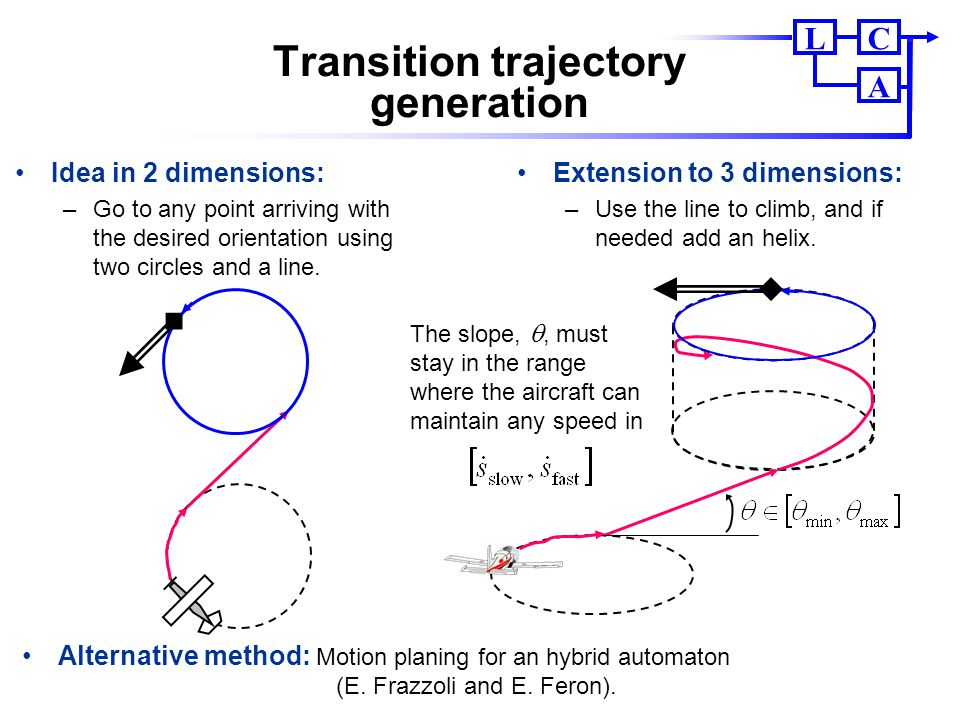 CL A Transition trajectory generation Extension to 3 dimensions: –Use the line to climb, and if needed add an helix. Idea in 2 dimensions: –Go to any