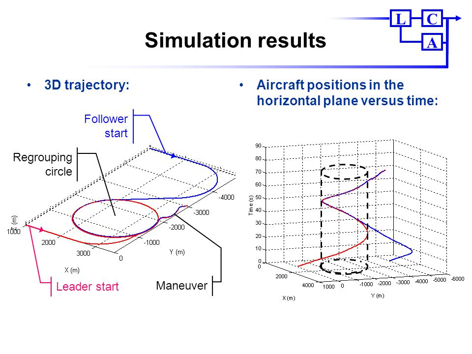 CL A Simulation results Aircraft positions in the horizontal plane versus time: 3D trajectory: Follower start Leader start Regrouping circle Maneuver