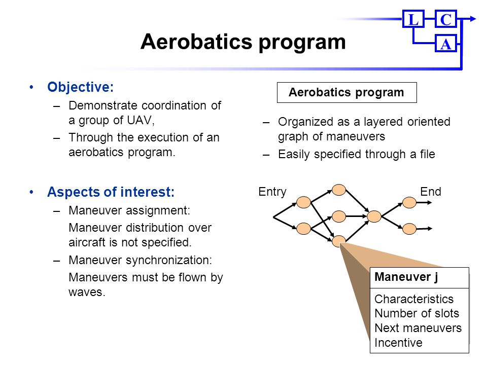CL A Aerobatics program Objective: –Demonstrate coordination of a group of UAV, –Through the execution of an aerobatics program. Aspects of interest: